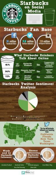 Starbucks Social Media Infographic
